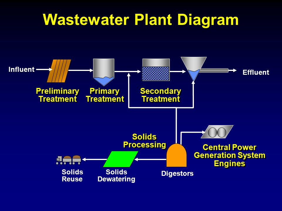 Wastewater Plant Diagram Preliminary Treatment Solids Reuse Solids Dewatering Central Power Generation System Engines Primary Treatment Secondary Trea