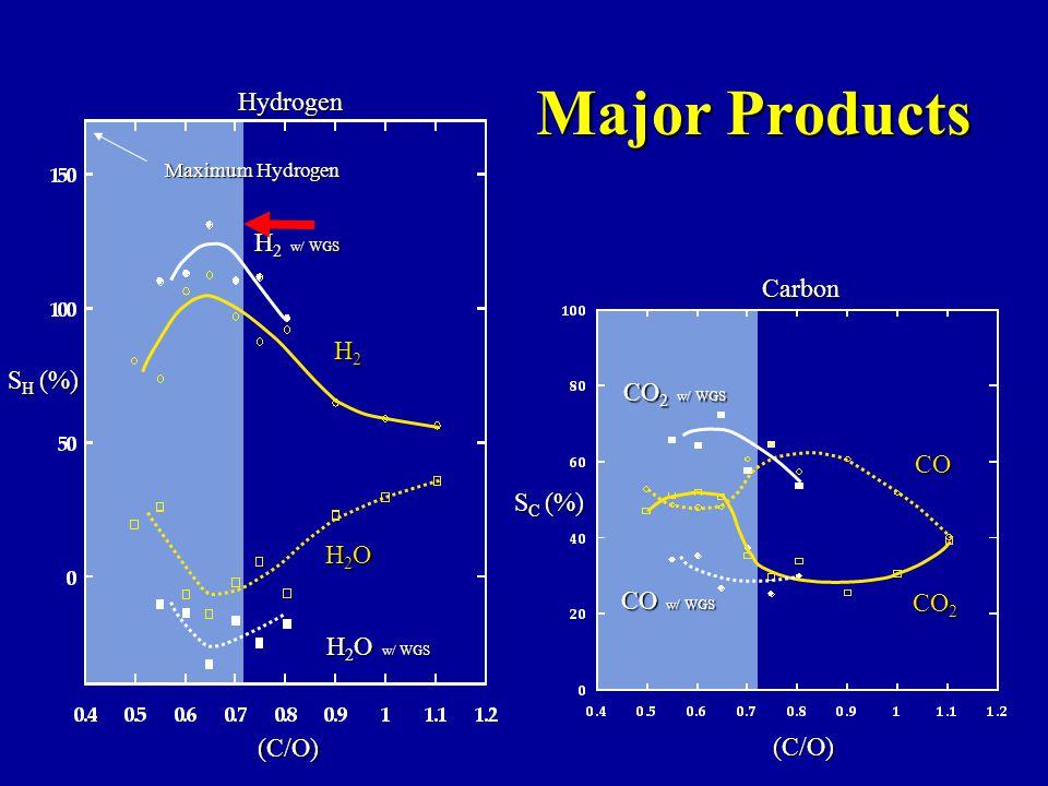 Major Products Carbon Hydrogen Maximum Hydrogen CO 2 w/ WGS CO w/ WGS S C (%) S H (%) CO CO 2 H 2 w/ WGS H2H2H2H2 H 2 O w/ WGS H2OH2OH2OH2O (C/O) (C/O)