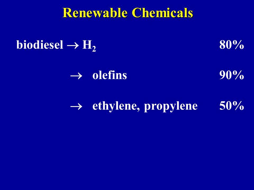 Renewable Chemicals biodiesel  H 2 80%  olefins90%  ethylene, propylene50%