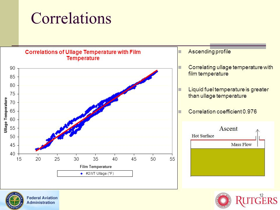 Correlations Ascending profile Correlating ullage temperature with film temperature Liquid fuel temperature is greater than ullage temperature Correlation coefficient 0.976 12