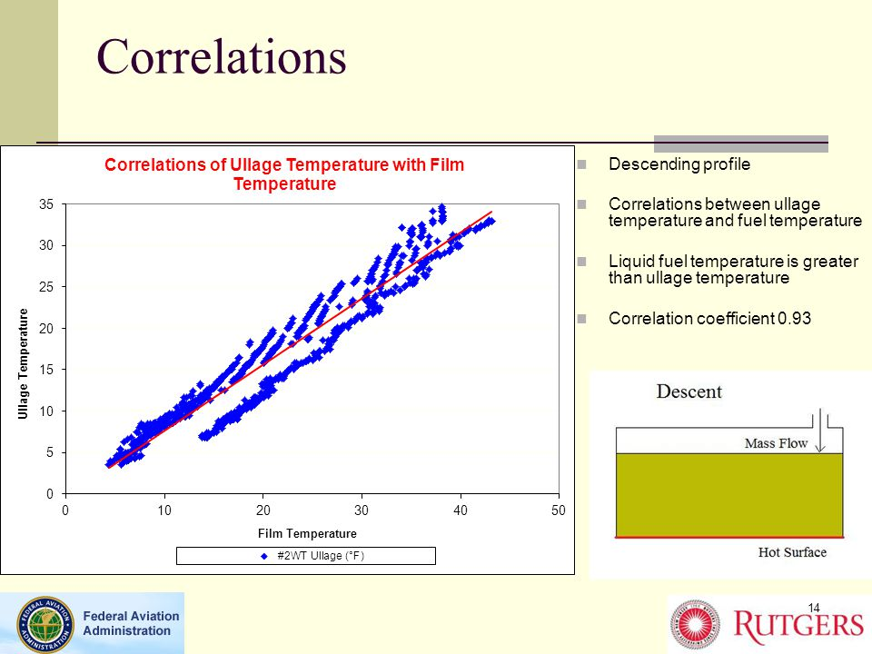 Correlations Descending profile Correlations between ullage temperature and fuel temperature Liquid fuel temperature is greater than ullage temperature Correlation coefficient 0.93 14