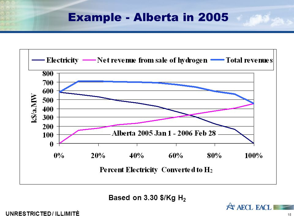 UNRESTRICTED / ILLIMITÉ 18 Example - Alberta in 2005 Based on 3.30 $/Kg H 2