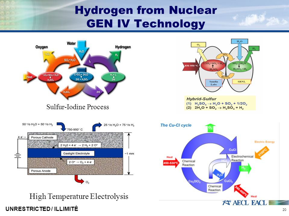 UNRESTRICTED / ILLIMITÉ 20 Hydrogen from Nuclear GEN IV Technology Sulfur-Iodine Process High Temperature Electrolysis