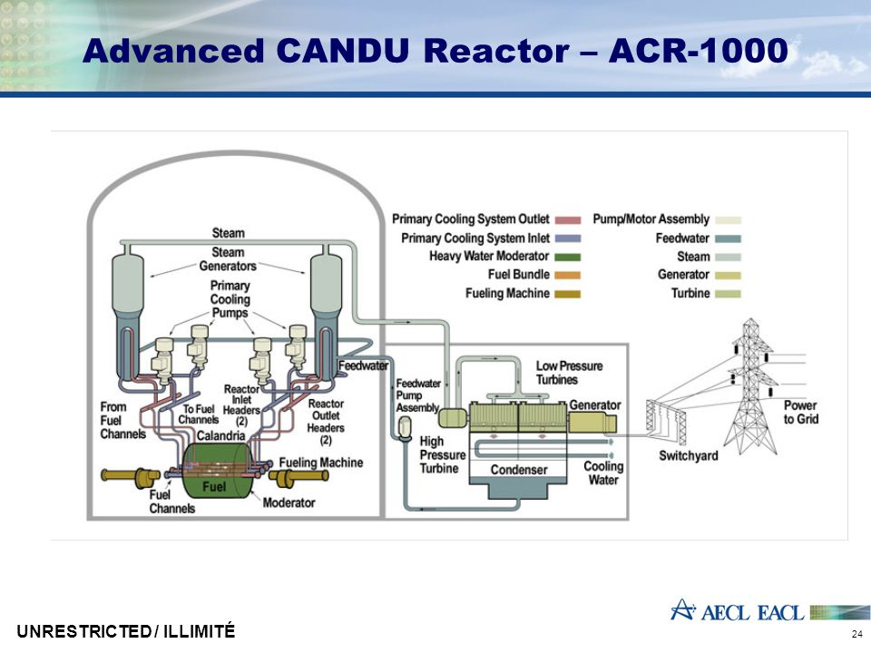 UNRESTRICTED / ILLIMITÉ 24 Advanced CANDU Reactor – ACR-1000