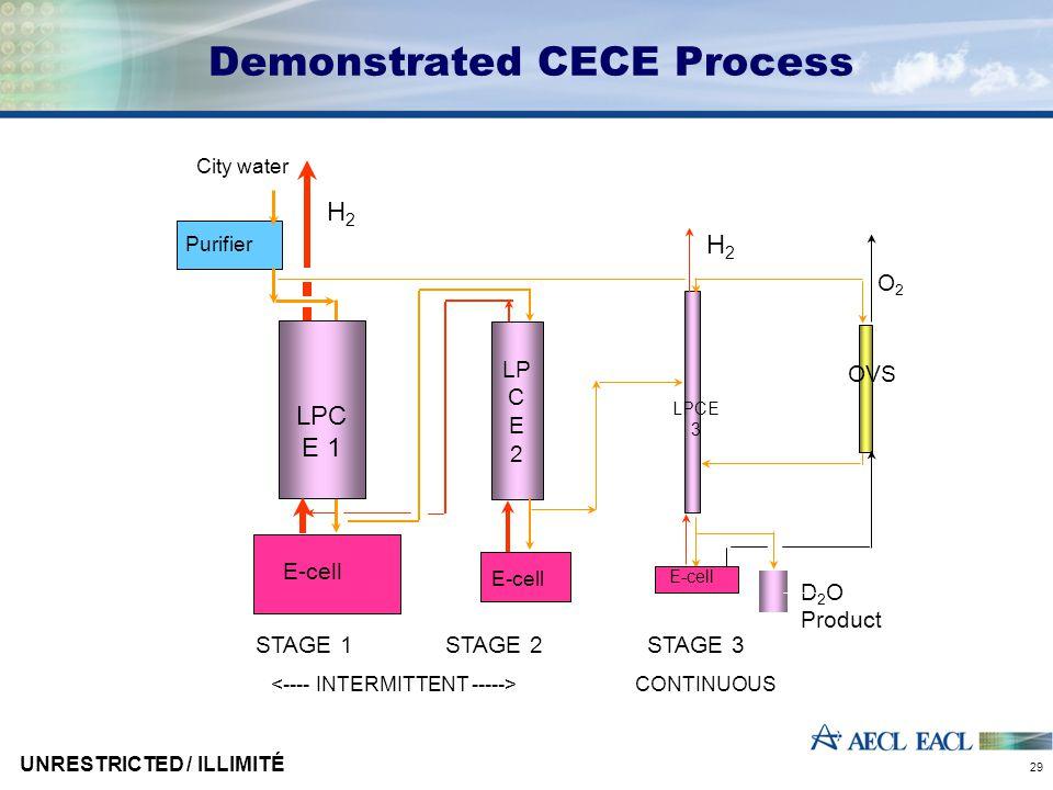 UNRESTRICTED / ILLIMITÉ 29 Demonstrated CECE Process Purifier City water D 2 O Product LPC E 1 LPCE 3 E-cell OVS O2O2 STAGE 1STAGE 2STAGE 3 E-cell LP C E 2 E-cell H2H2 CONTINUOUS H2H2