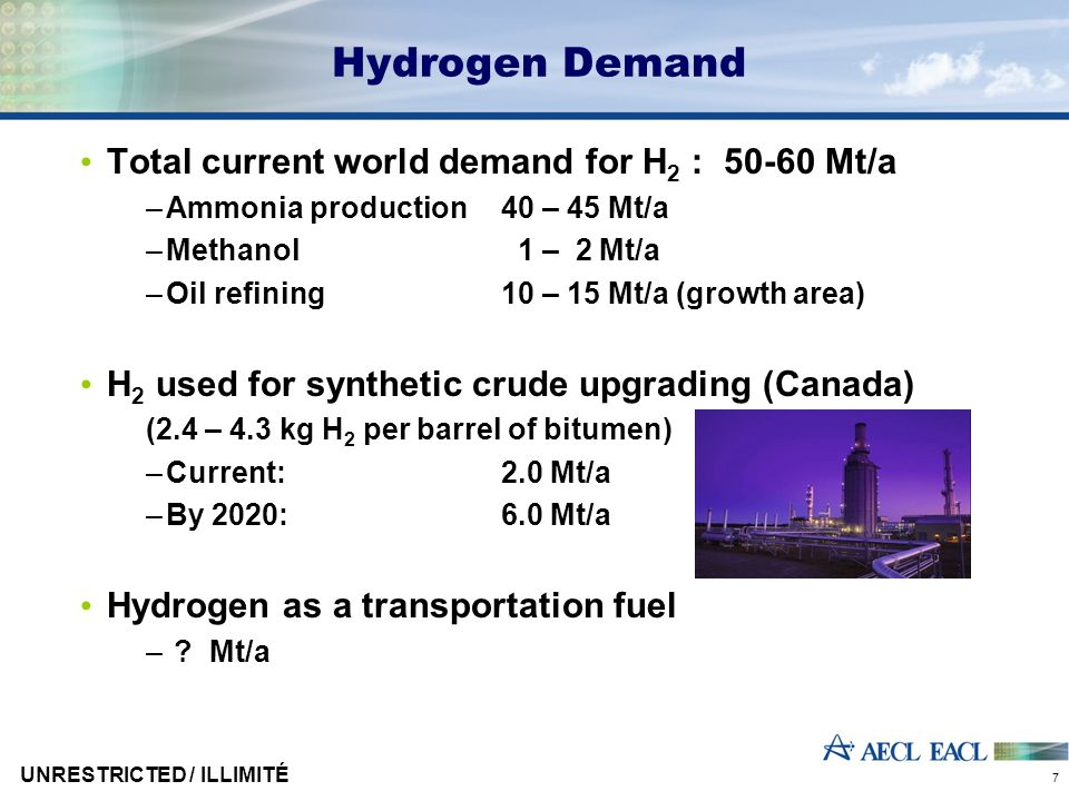 UNRESTRICTED / ILLIMITÉ 7 Hydrogen Demand Total current world demand for H 2 : 50-60 Mt/a –Ammonia production 40 – 45 Mt/a –Methanol 1 – 2 Mt/a –Oil refining 10 – 15 Mt/a (growth area) H 2 used for synthetic crude upgrading (Canada) (2.4 – 4.3 kg H 2 per barrel of bitumen) –Current: 2.0 Mt/a –By 2020:6.0 Mt/a Hydrogen as a transportation fuel – .