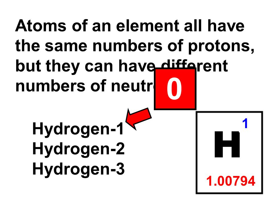 Atoms of an element all have the same numbers of protons, but they can have different numbers of neutrons. H 1 1.00794 Hydrogen-1 Hydrogen-2 Hydrogen-