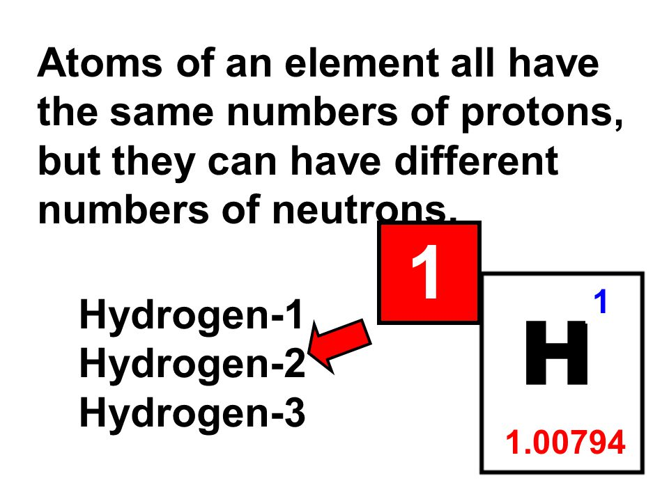 Atoms of an element all have the same numbers of protons, but they can have different numbers of neutrons.