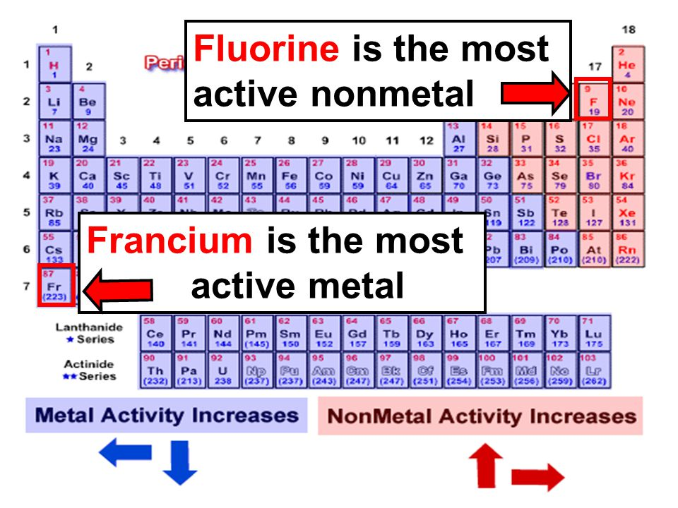 Fluorine is the most active nonmetal Francium is the most active metal