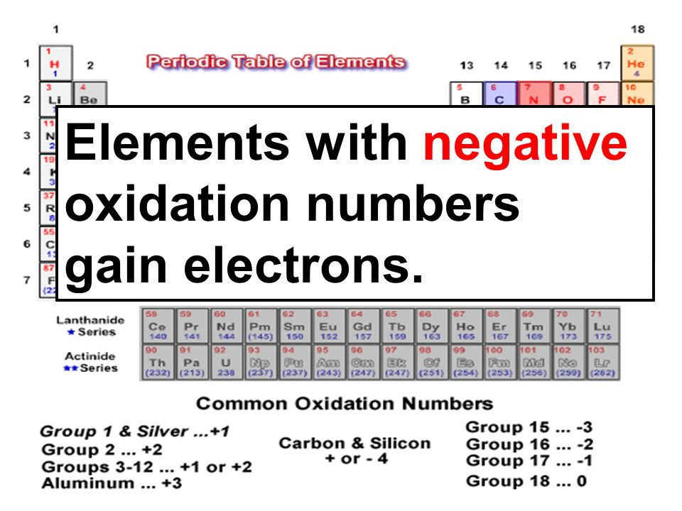 Elements with negative oxidation numbers gain electrons.