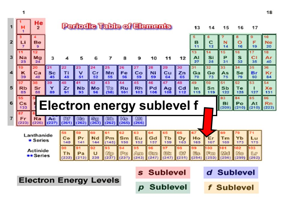 Electron energy sublevel f