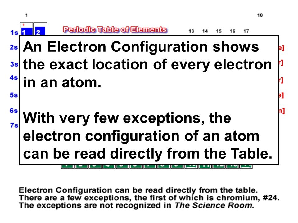 An Electron Configuration shows the exact location of every electron in an atom. With very few exceptions, the electron configuration of an atom can b