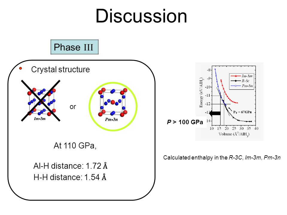 Discussion Phase  Crystal structure or P > 100 GPa Al-H distance: 1.72 Å H-H distance: 1.54 Å At 110 GPa, Calculated enthalpy in the R-3C, Im-3m, Pm-3n
