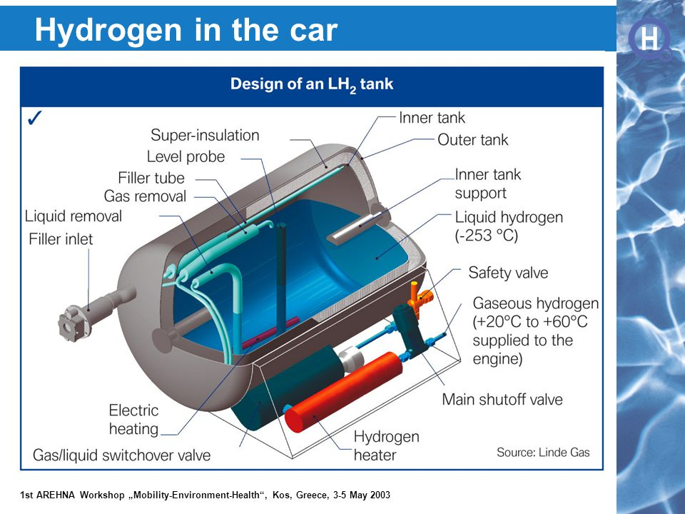 """H H 1st AREHNA Workshop """"Mobility-Environment-Health , Kos, Greece, 3-5 May 2003 Hydrogen in the car"""