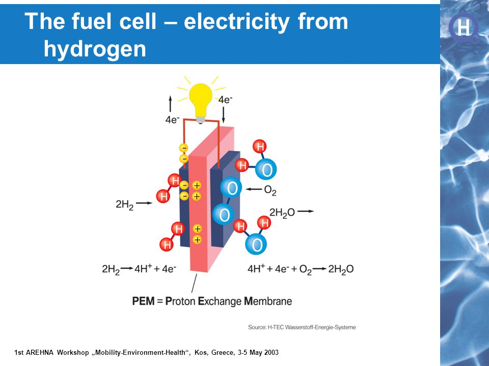 """H H 1st AREHNA Workshop """"Mobility-Environment-Health , Kos, Greece, 3-5 May 2003 The fuel cell – electricity from hydrogen"""
