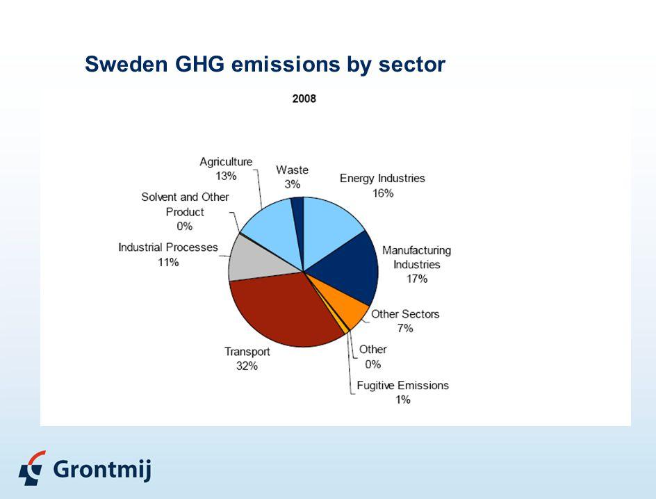 Sweden GHG emissions by sector
