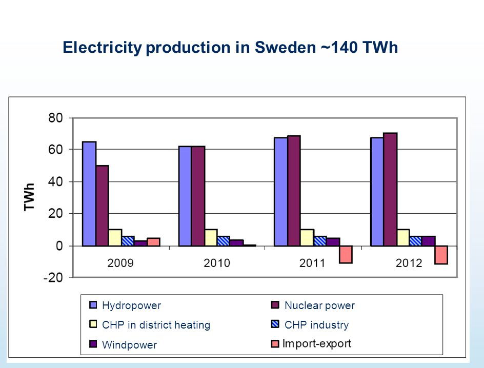 Electricity production in Sweden ~140 TWh Hydropower CHP in district heating Windpower Nuclear power CHP industry