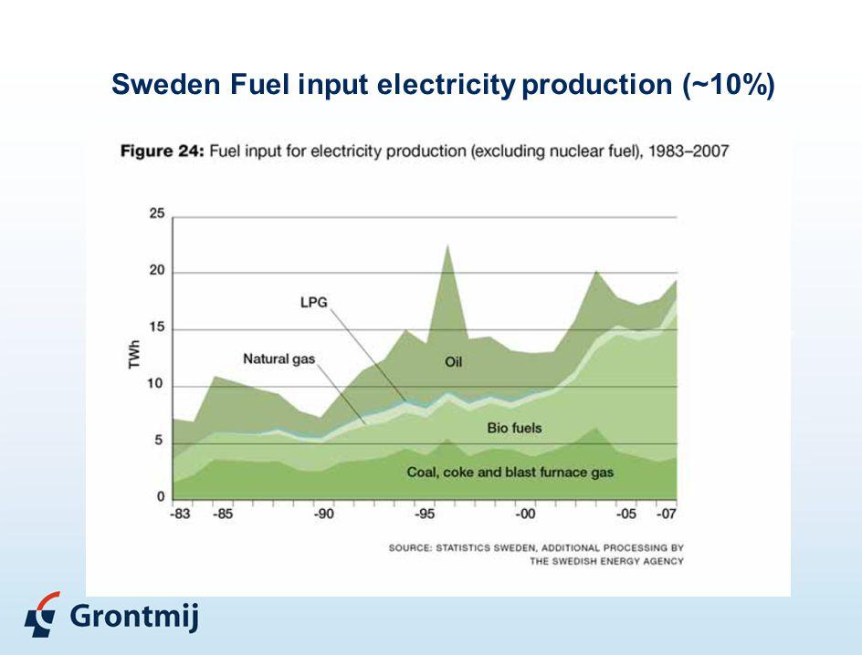 Sweden Fuel input electricity production (~10%)