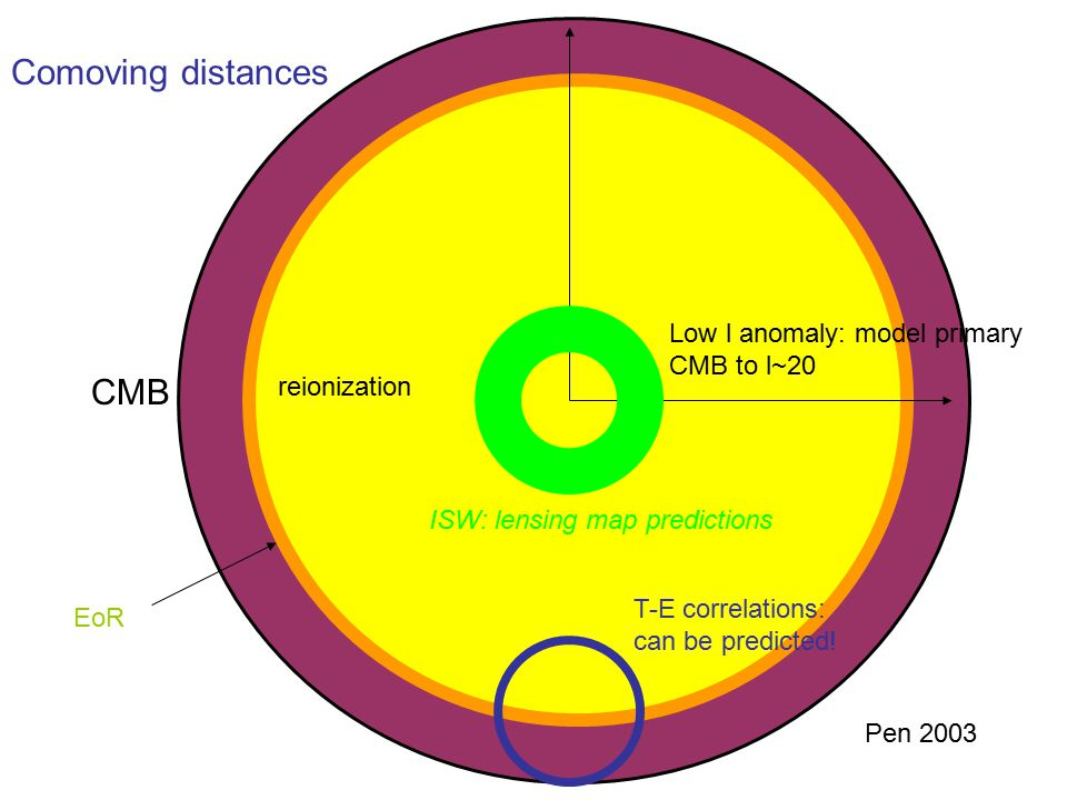 CMB Comoving distances reionization Low l anomaly: model primary CMB to l~20 EoR ISW: lensing map predictions T-E correlations: can be predicted.