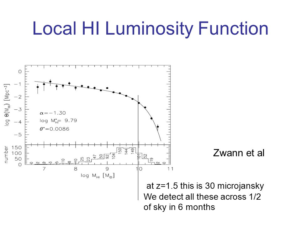 Local HI Luminosity Function Zwann et al at z=1.5 this is 30 microjansky We detect all these across 1/2 of sky in 6 months