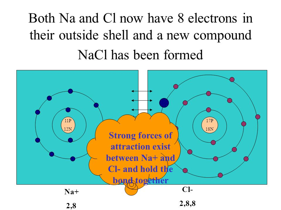 Both Na and Cl now have 8 electrons in their outside shell and a new compound NaCl has been formed 17P 18N 11P 12N Na+ 2,8 Cl- 2,8,8