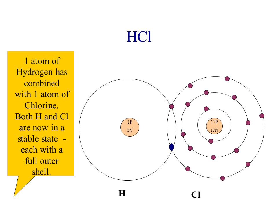 HCl 17P 18N 1P 0N H Cl 1 atom of Hydrogen has combined with 1 atom of Chlorine.