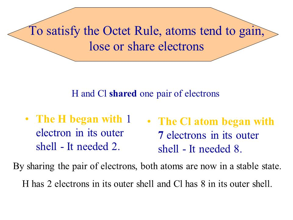 To satisfy the Octet Rule, atoms tend to gain, lose or share electrons The H began with 1 electron in its outer shell - It needed 2.