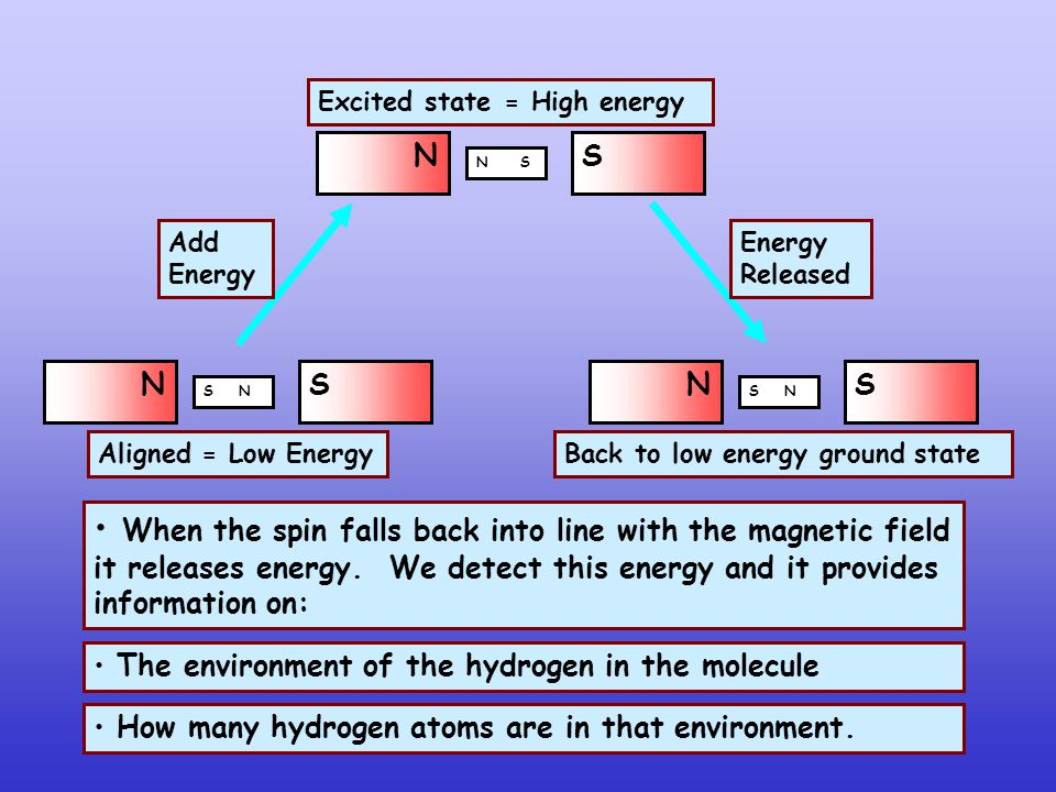 NS N S Add Energy NS S N Aligned = Low Energy Excited state = High energy NS S N Energy Released Back to low energy ground state When the spin falls back into line with the magnetic field it releases energy.