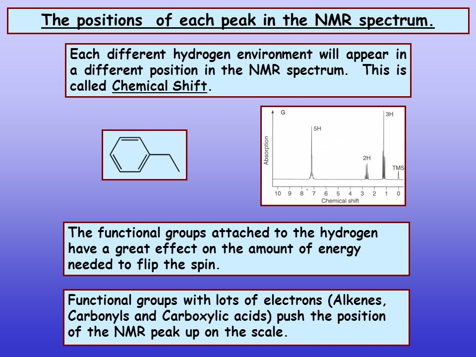 The positions of each peak in the NMR spectrum. Each different hydrogen environment will appear in a different position in the NMR spectrum. This is c