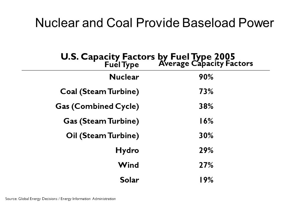 Fuel Type Average Capacity Factors Nuclear90% Coal (Steam Turbine)73% Gas (Combined Cycle)38% Gas (Steam Turbine)16% Oil (Steam Turbine)30% Hydro29% Wind27% Solar19% Nuclear and Coal Provide Baseload Power Source: Global Energy Decisions / Energy Information Administration U.S.