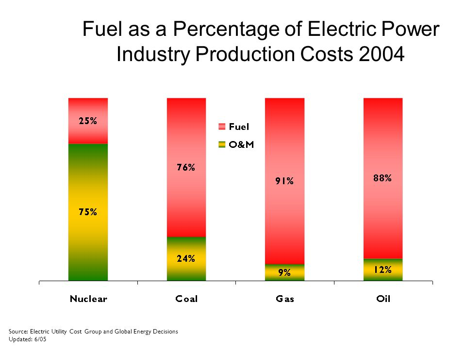 Fuel as a Percentage of Electric Power Industry Production Costs 2004 Source: Electric Utility Cost Group and Global Energy Decisions Updated: 6/05