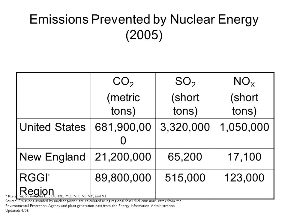 Emissions Prevented by Nuclear Energy (2005) CO 2 (metric tons) SO 2 (short tons) NO X (short tons) United States681,900,00 0 3,320,0001,050,000 New England21,200,00065,20017,100 RGGI * Region 89,800,000515,000123,000 * RGGI region includes CT, DE, ME, MD, NH, NJ, NY, and VT Source: Emissions avoided by nuclear power are calculated using regional fossil fuel emissions rates from the Environmental Protection Agency and plant generation data from the Energy Information Administration Updated: 4/06