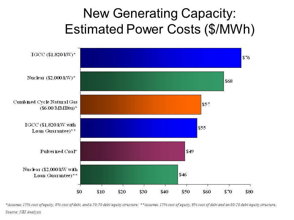 New Generating Capacity: Estimated Power Costs ($/MWh) *Assumes 15% cost of equity, 8% cost of debt, and a 50/50 debt/equity structure; **Assumes 15% cost of equity, 6% cost of debt and an 80/20 debt/equity structure..