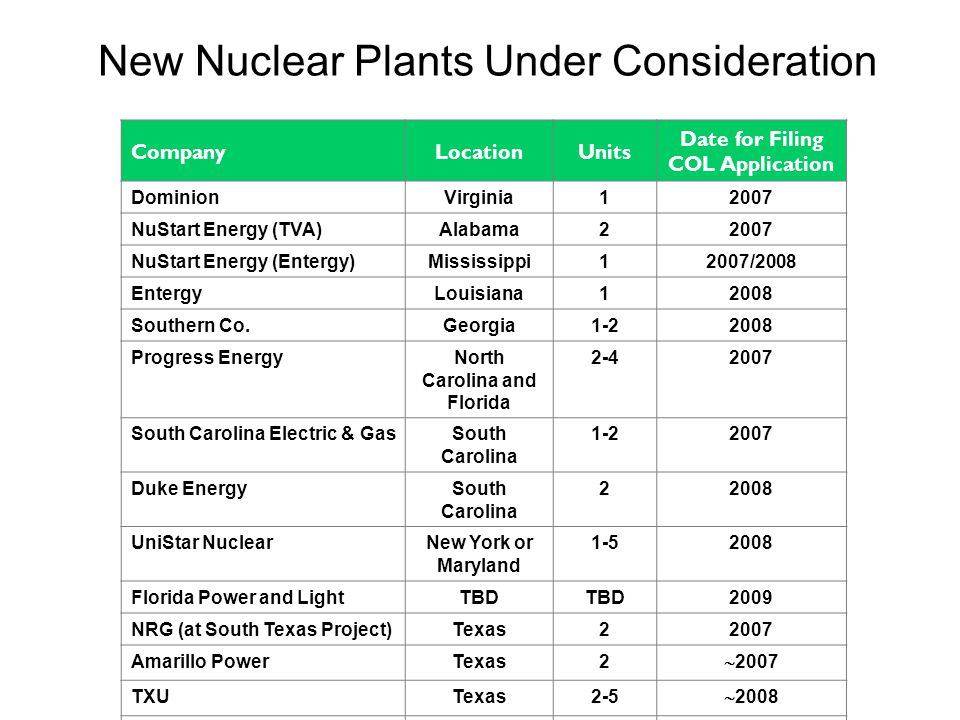 New Nuclear Plants Under Consideration CompanyLocationUnits Date for Filing COL Application DominionVirginia12007 NuStart Energy (TVA)Alabama22007 NuStart Energy (Entergy)Mississippi12007/2008 EntergyLouisiana12008 Southern Co.Georgia1-22008 Progress EnergyNorth Carolina and Florida 2-42007 South Carolina Electric & GasSouth Carolina 1-22007 Duke EnergySouth Carolina 22008 UniStar NuclearNew York or Maryland 1-52008 Florida Power and LightTBD 2009 NRG (at South Texas Project)Texas22007 Amarillo PowerTexas2  2007 TXUTexas2-5  2008 ExelonTexas22008