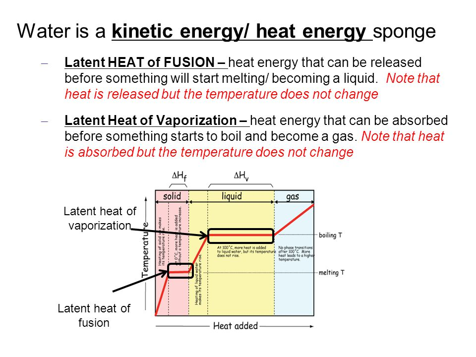 Water is a kinetic energy/ heat energy sponge – Latent HEAT of FUSION – heat energy that can be released before something will start melting/ becoming a liquid.