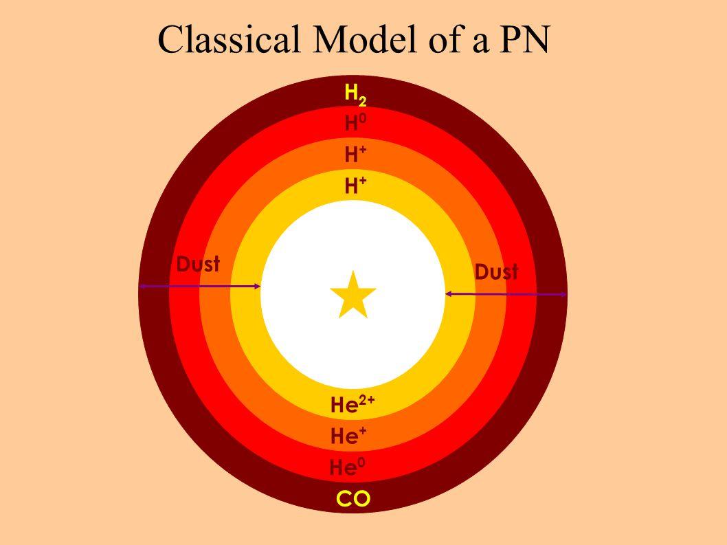 Classical Model of a PN H2H2 H+H+ H+H+ H0H0 CO He 2+ He + He 0 Dust