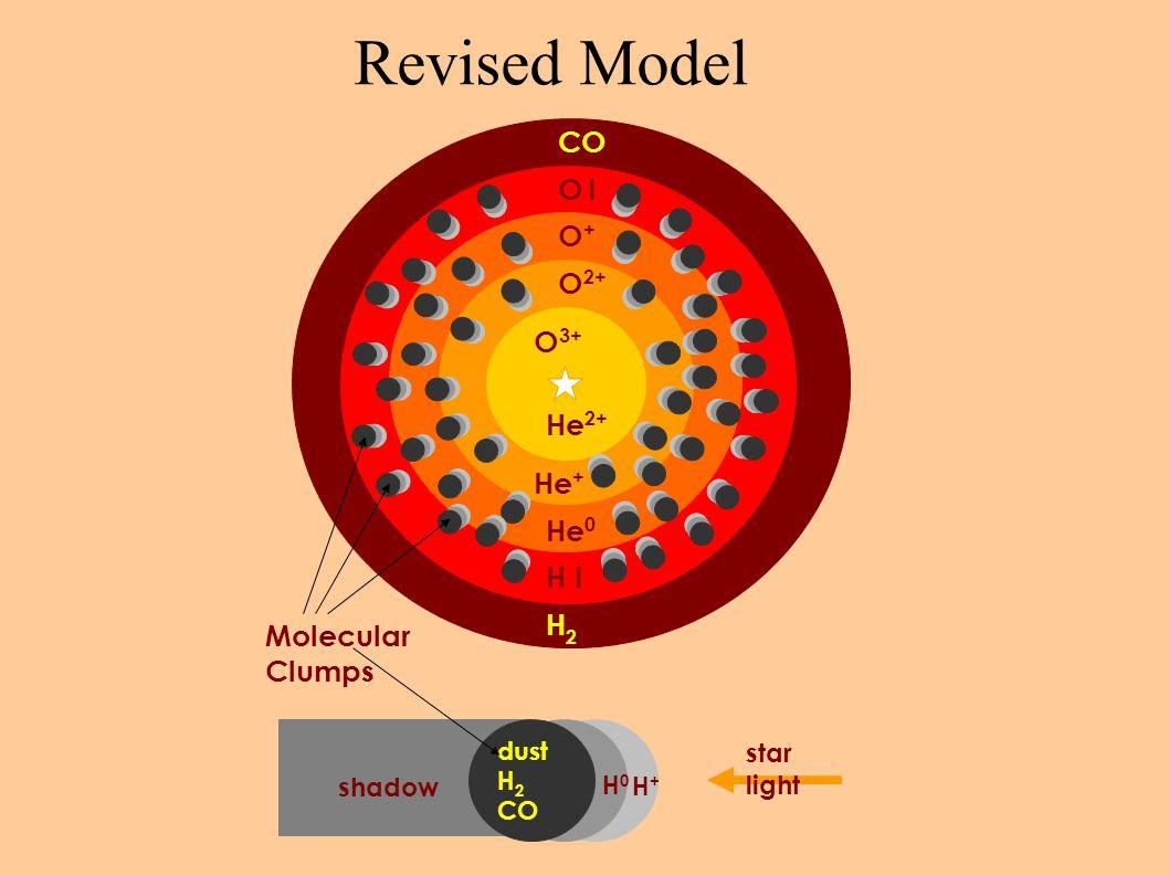 Revised Model He 2+ He + He 0 H2H2 O 2+ O+O+ O IO I CO H I star light dust H 2 CO shadow H0 H0 H+H+ Molecular Clumps O 3+