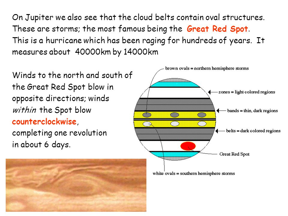 On Jupiter we also see that the cloud belts contain oval structures. These are storms; the most famous being the Great Red Spot. This is a hurricane w