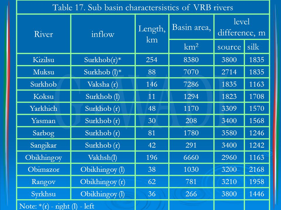 Table 17. Sub basin charactersistics of VRB rivers Riverinflow Length, km Basin area, level difference, m km2km2 sourcesilk KizilsuSurkhob(r)*25483803