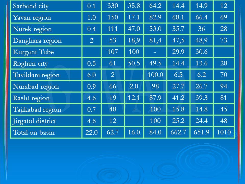 Sarband city0.133035.864.214.414.912 Yavan region1.015017.182.968.166.469 Nurek region0.411147.053.035.73628 Danghara region25318,981,447,548,973 Kurgant Tube 107100-29.930.6 Roghun city0.56150.549.514.413.628 Tavildara region6.02 100.06.56.270 Nurabad region0.9662.09827.726.794 Rasht region4.61912.187.941.239.381 Tajikabad region0.748-10015.814.845 Jirgatol district4.612 10025.224.448 Total on basin22.062.716.084.0662.7651.91010