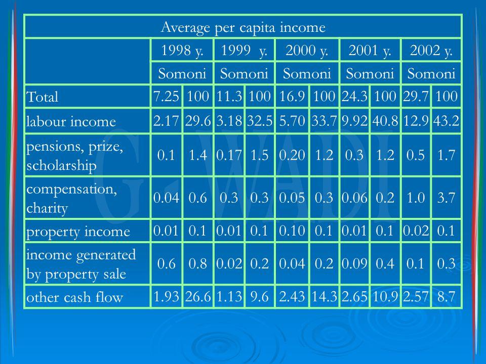 Average per capita income 1998 y.1999 y.2000 y.2001 y.2002 y.
