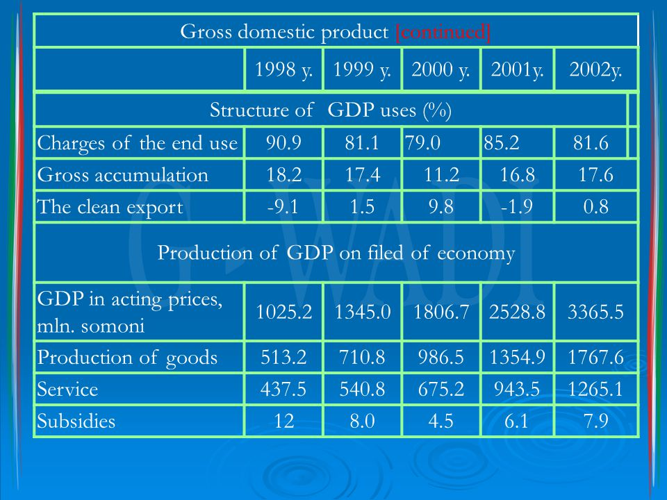 Structure of GDP uses (%) Charges of the end use90.981.179.085.281.6 Gross accumulation18.217.411.216.817.6 The clean export-9.11.59.8-1.90.8 Producti