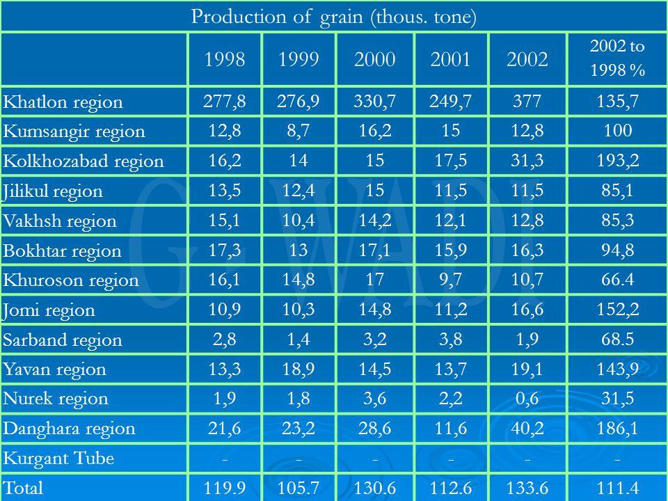 Production of grain (thous.