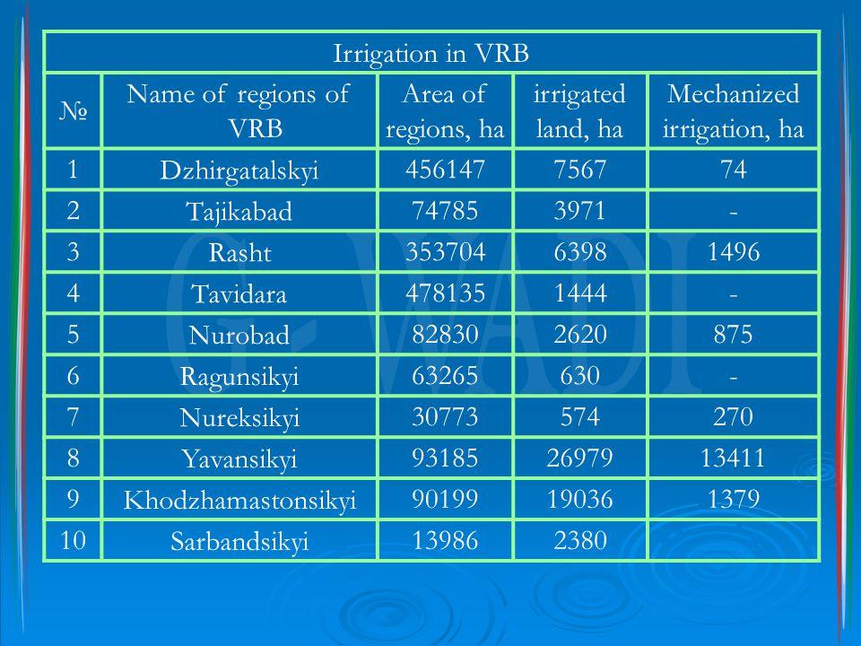 Irrigation in VRB № Name of regions of VRB Area of regions, ha irrigated land, ha Mechanized irrigation, ha 1Dzhirgatalskyi456147756774 2Tajikabad747853971- 3Rasht35370463981496 4Tavidara4781351444- 5Nurobad828302620875 6Ragunsikyi63265630- 7Nureksikyi30773574270 8Yavansikyi931852697913411 9Khodzhamastonsikyi90199190361379 10Sarbandsikyi139862380