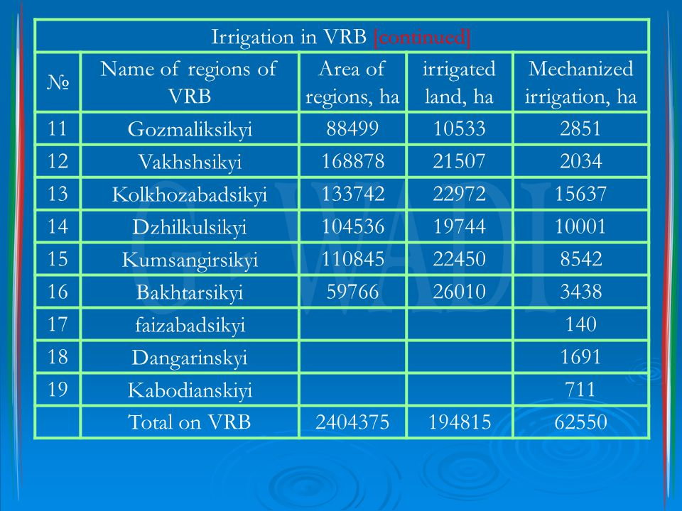 Irrigation in VRB [continued] № Name of regions of VRB Area of regions, ha irrigated land, ha Mechanized irrigation, ha 11Gozmaliksikyi88499105332851