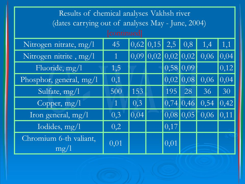 Results of chemical analyses Vakhsh river (dates carrying out of analyses May - June, 2004) [continued] Nitrogen nitrate, mg/l450,620,152,50,81,41,1 N