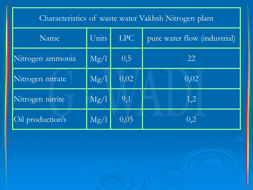 Characteristics of waste water Vakhsh Nitrogen plant NameUnitsLPCpure water flow (industrial) Nitrogen ammoniaMg/l0,522 Nitrogen nitrateMg/l0,02 Nitro