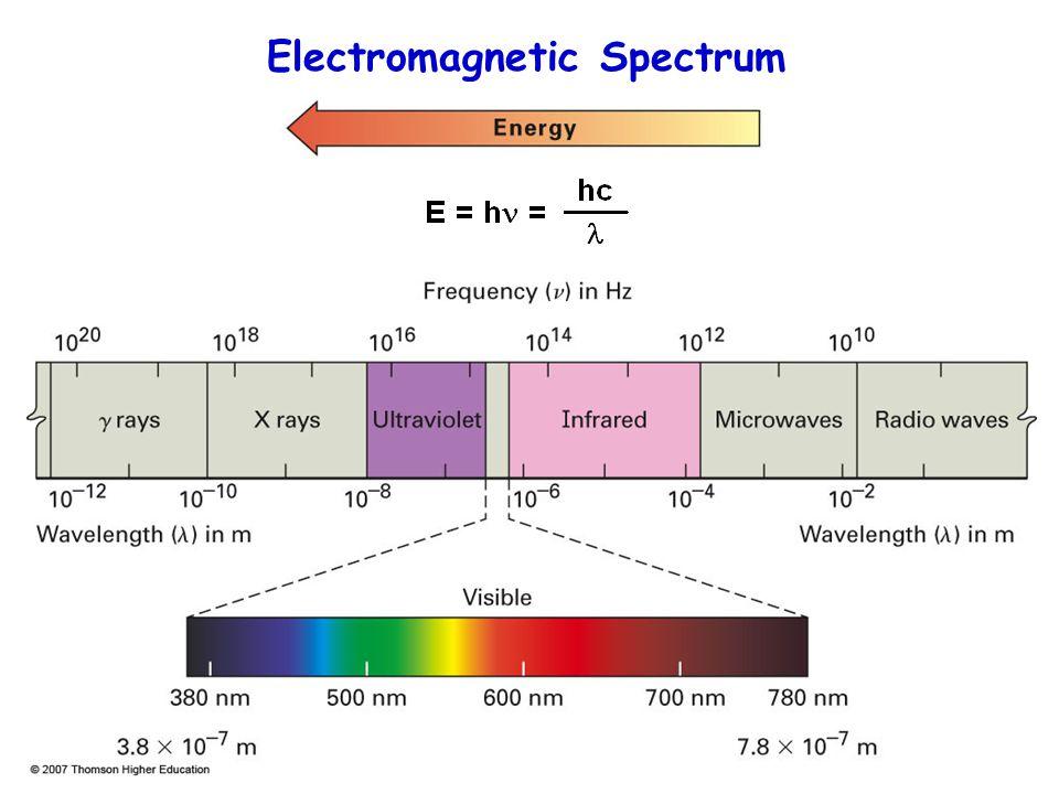 5.7 X 10 5 9.5 X 10 3 1.7 X 10 3 4.8 X 10 2 9.5 X 10 -3 1.27210 -4 Electromagnetic Spectrum (Kcal/mol)