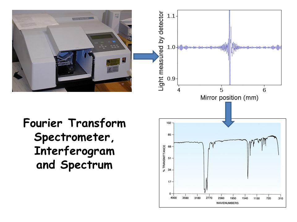 Fourier Transform Spectrometer, Interferogram and Spectrum