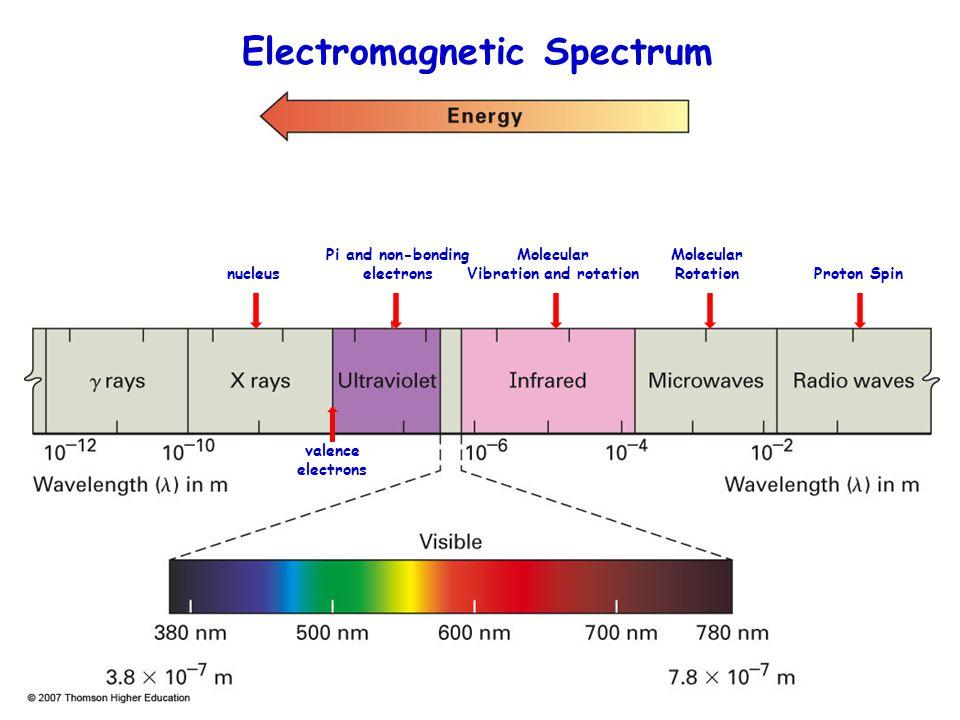 Pi and non-bonding electrons Electromagnetic Spectrum Proton Spin Molecular Rotation Molecular Vibration and rotation nucleus valence electrons